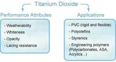 benefits and applications served by Titanium dioxide