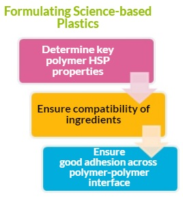 Formulating Science-based Plastics