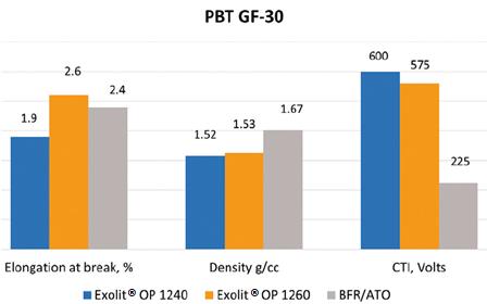 Clariant's Exolit® OP 1260 FR (Orange) versus BFRs (Gray) Good Property Balance in 30% Regrind Glass Reinforced PBT Compound