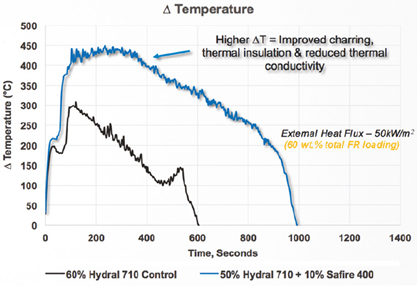 Huber Heat Release (L) and Upper Surface/Under Surface Temperature Difference