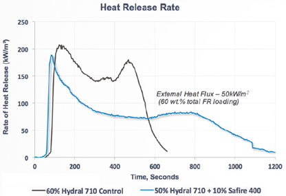 Huber Heat Release (L) and Upper Surface/Under Surface Temperature Difference (R)