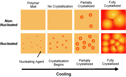 Crystallization process