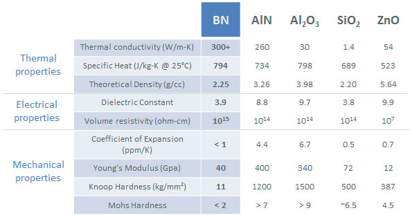 Boron nitride properties compared to competitive materials