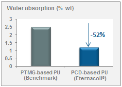 Water absorption of Diol-based PU