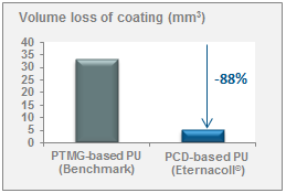 Volume loss of coating of Diol-based PU when exposed to harsh conditions