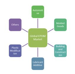 Technavio Publishes a Report on Global EPDM Market