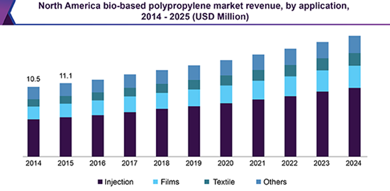 north-america-bio-based-polypropylene-pp-market