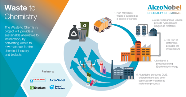 AkzoNobel & Partners to Set-up Waste-to-Chemistry Project in