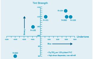 Ti-Pure™ R-108 - Chemours - datasheet