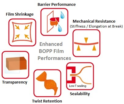 Enhanced BOPP Performances using Modifiers