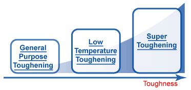 Levels of Toughness