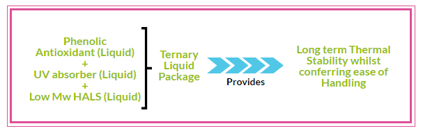Ternary Liquid Package