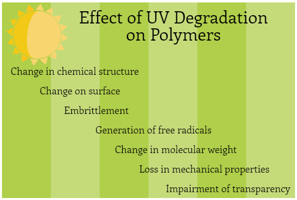 Effect of UV Degradation on Polymers
